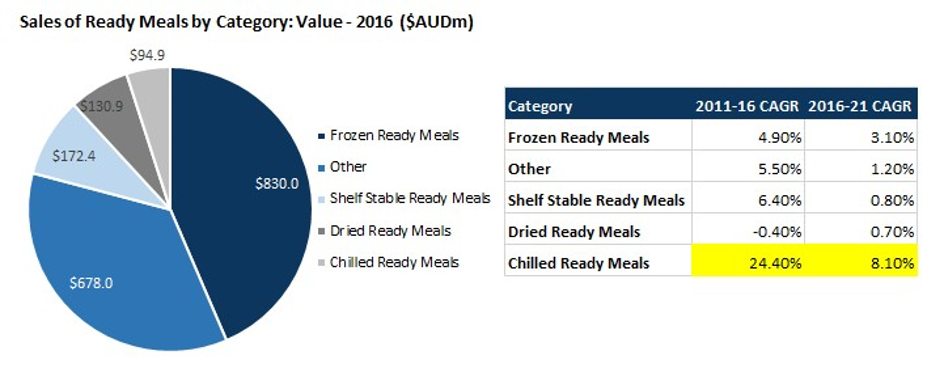 Ready made meals charts